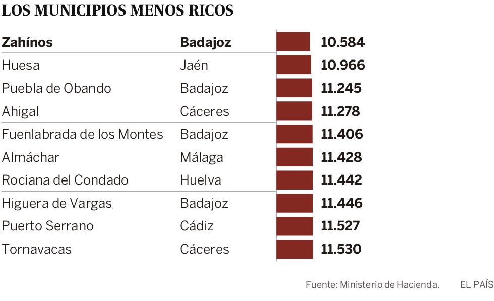 Buscador | Pozuelo y Avinyonet de Penedès, los municipios más ricos de España ¿Cuál es la renta media en el suyo?