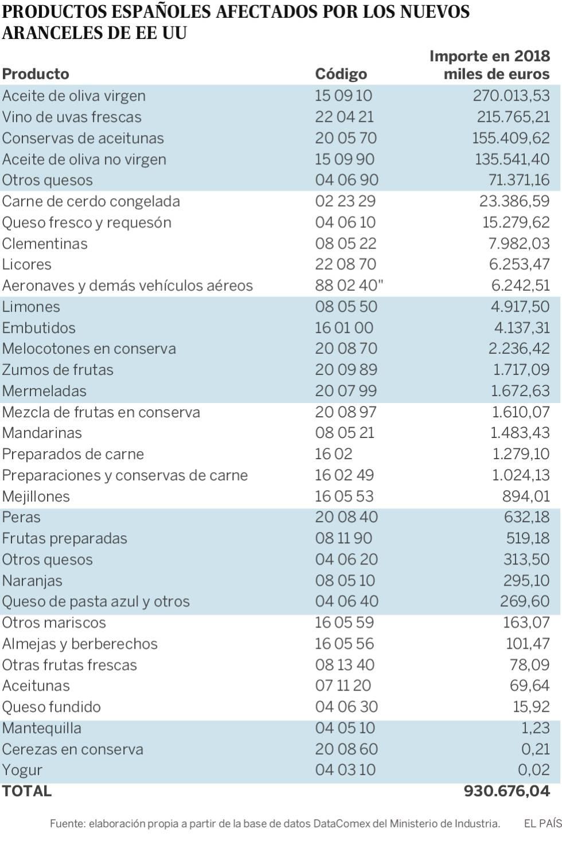930 millones al año: estos son los productos españoles afectados por los nuevos aranceles de EE UU