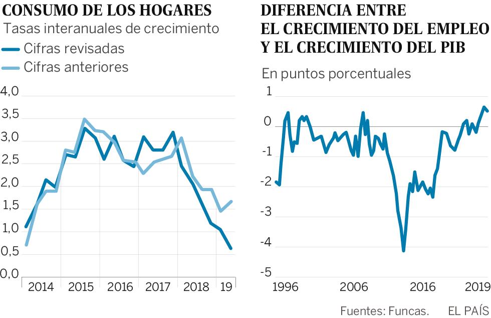Sorpresas de la economía española