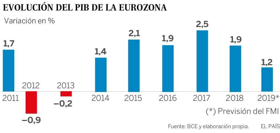 Mario Draghi: adiós al equilibrista que salvó al euro del abismo