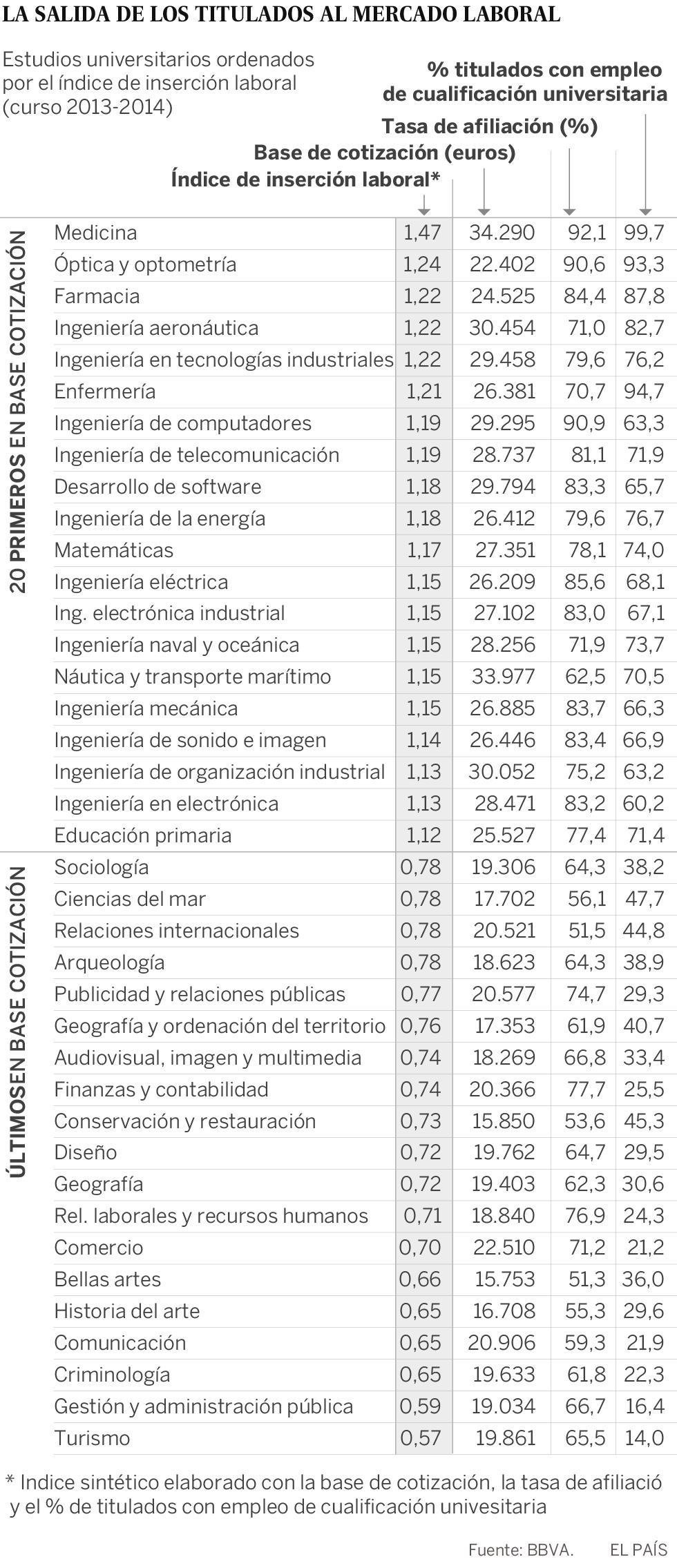 Así son las salidas de cada carrera universitaria: los de Medicina tienen la mejor y los de Turismo, la más complicada