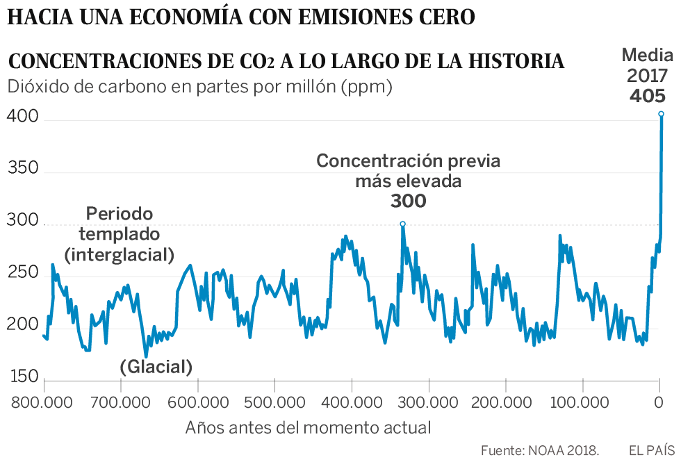 Adictos al CO₂: cómo cambiar un modelo económico que lleva al desastre