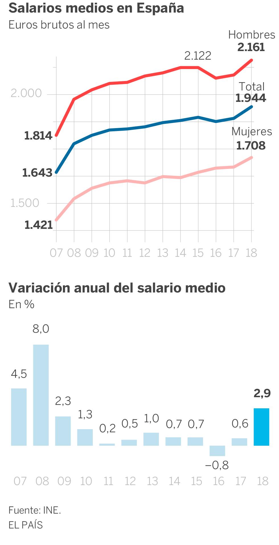 El salario medio registra la mayor subida en una década y alcanza los 1.944 euros brutos al mes