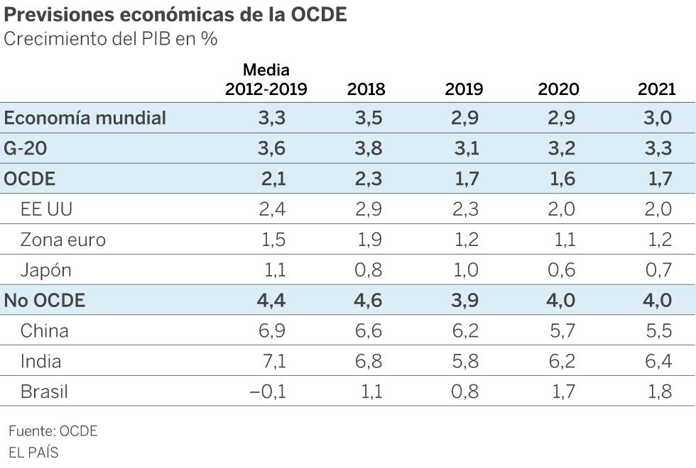La economía mundial crecerá en 2019 y 2020 al ritmo más bajo desde la Gran Recesión, según la OCDE