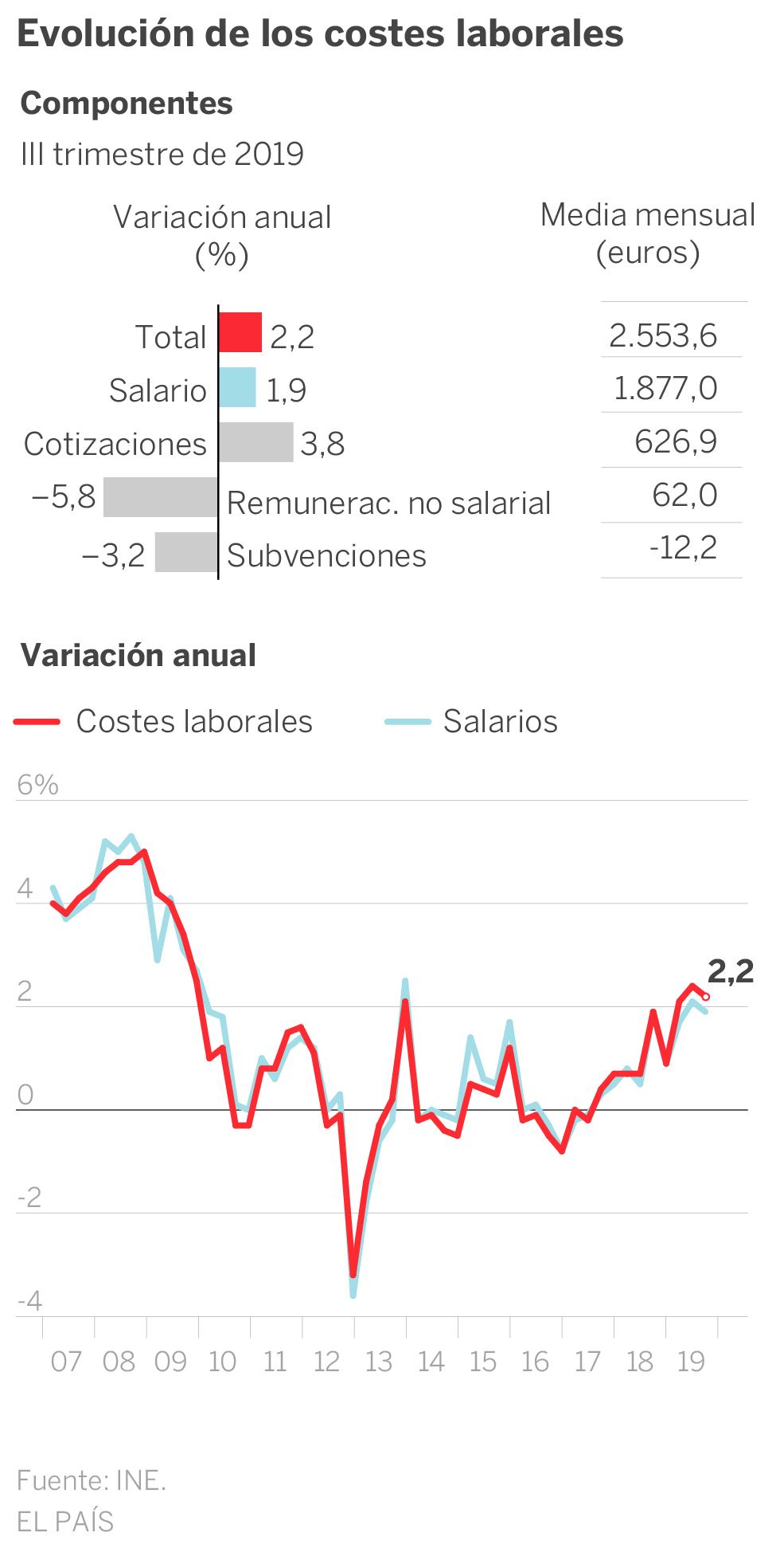Los costes laborales crecen en 2019 al mayor ritmo en los últimos 10 años