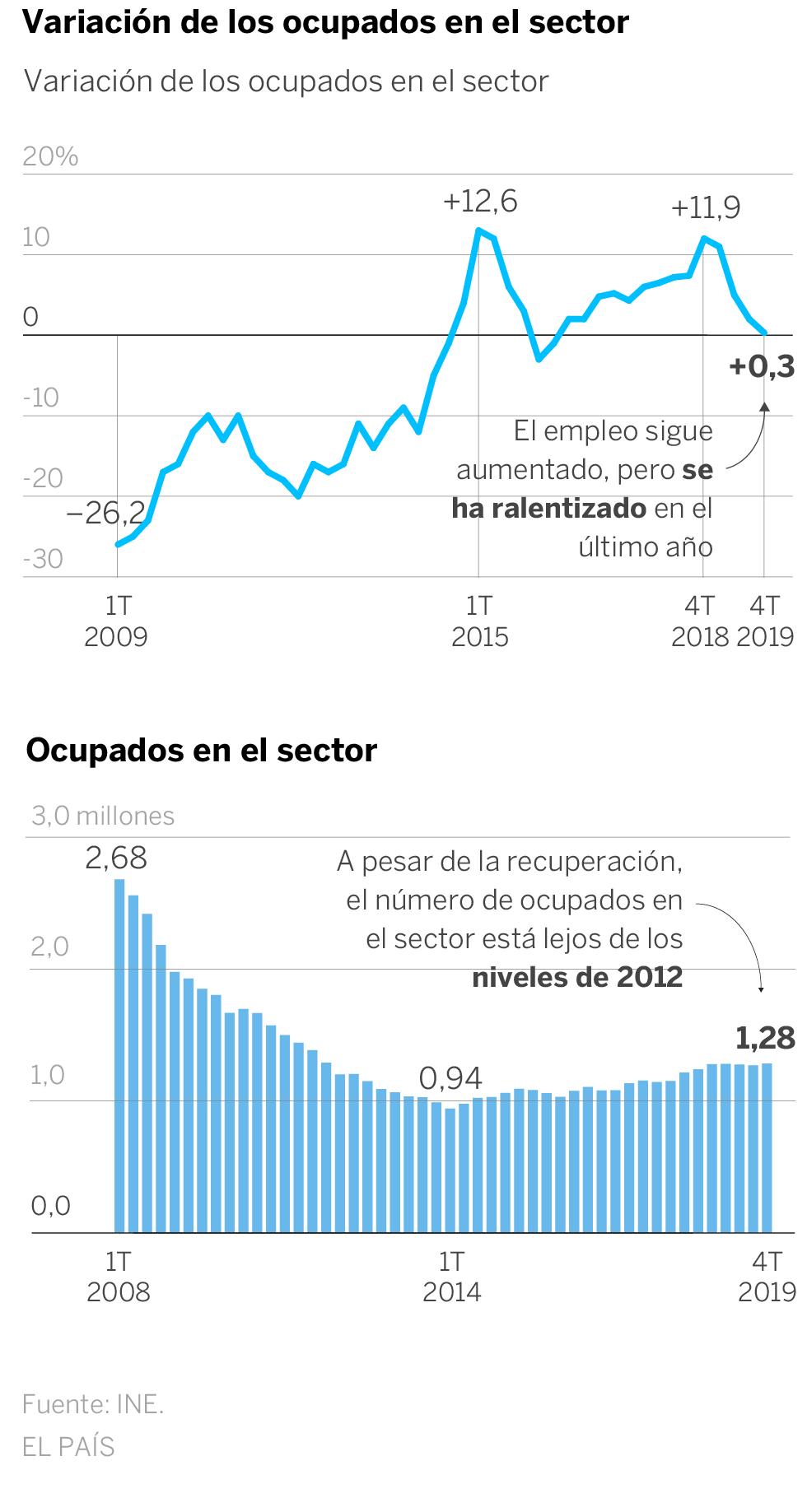 La construcción entra en recesión tras dos trimestres de caída en el PIB de 2019