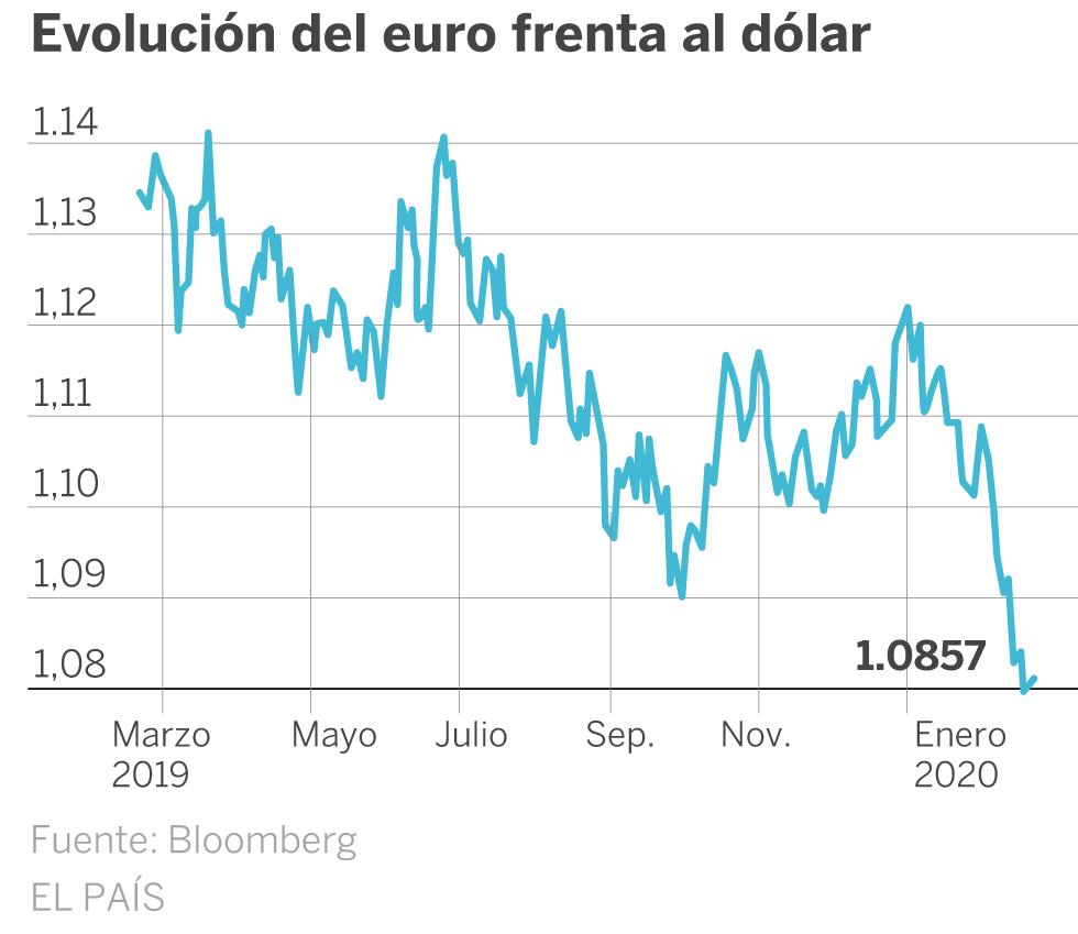 La debilidad del euro sorprende al dólar