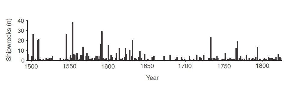 El gráfico muestra el número de naufragios, que desciende entre 1645 y 1715, coincidiendo con el enfriamiento climático del Mínimo de Maunder.