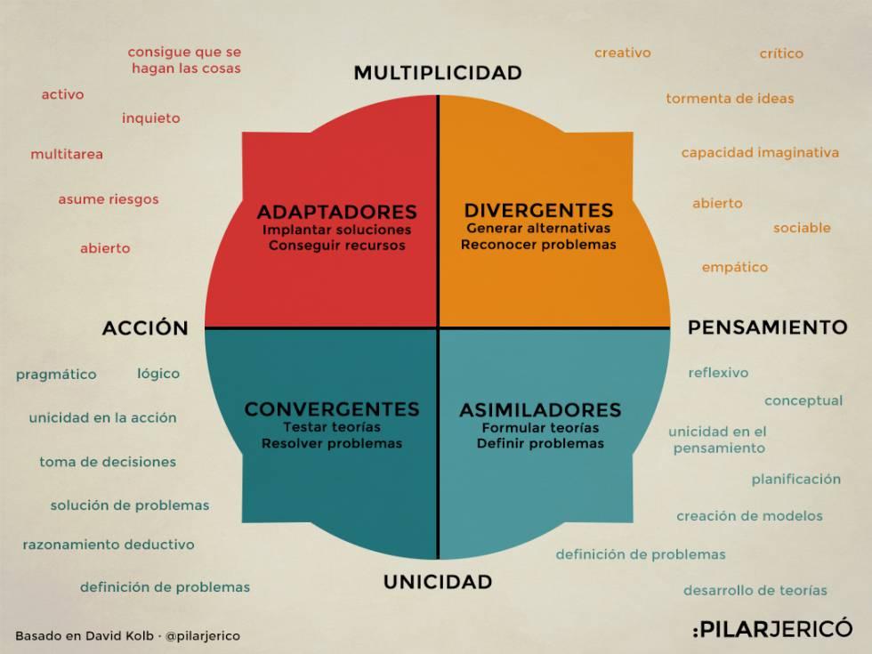 Adaptadores, asimiladores, divergentes o convergentes son los cuatro estilos de aprendizajes, según David Kolb.
