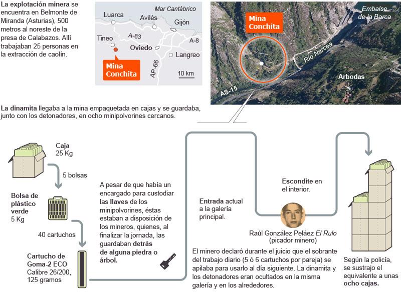 Robo de la dinamita en Mina Conchita