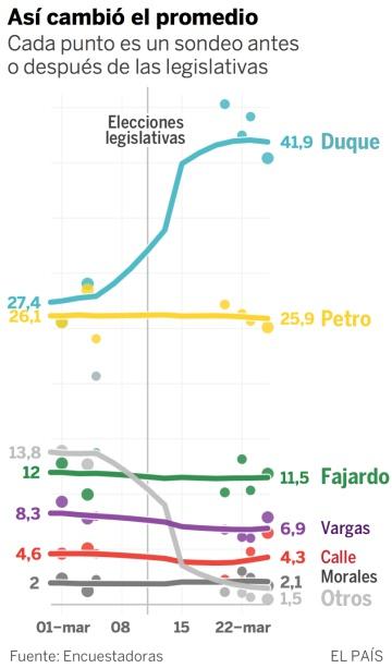 Las encuestas ponen a Duque a la cabeza de la carrera presidencial en Colombia