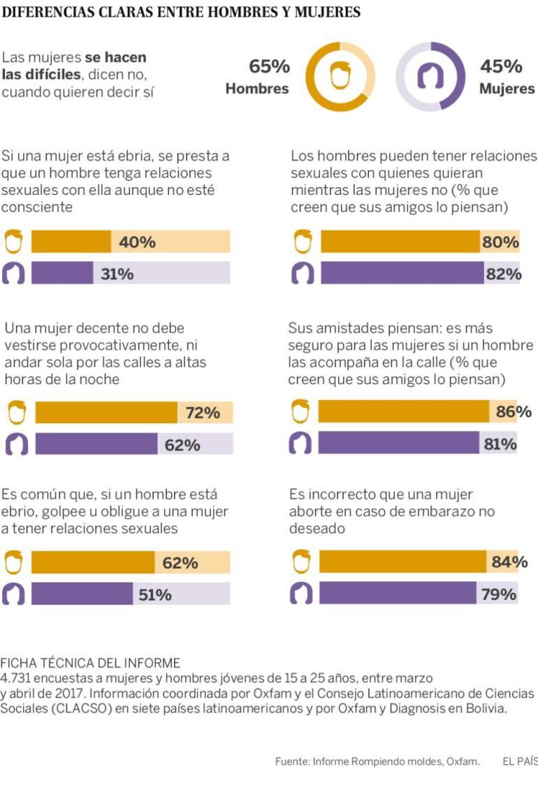 """Dos de cada tres jóvenes de América Latina no asumen que """"no es no"""""""