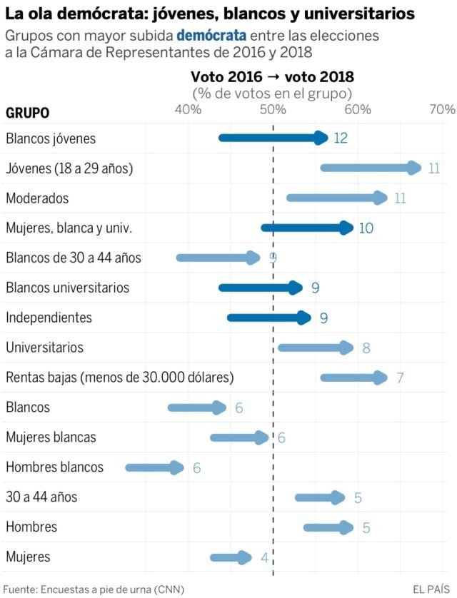La ola demócrata: jóvenes, blancos y universitarios