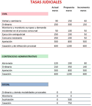 Gerichtsgebühren Spanien