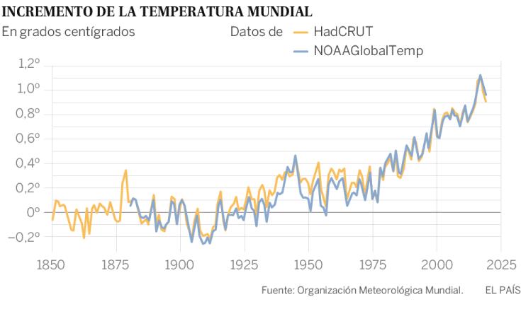 El planeta encadena cuatro años de temperaturas récord