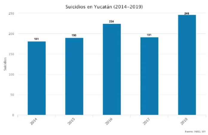 Suicidios Yucatán