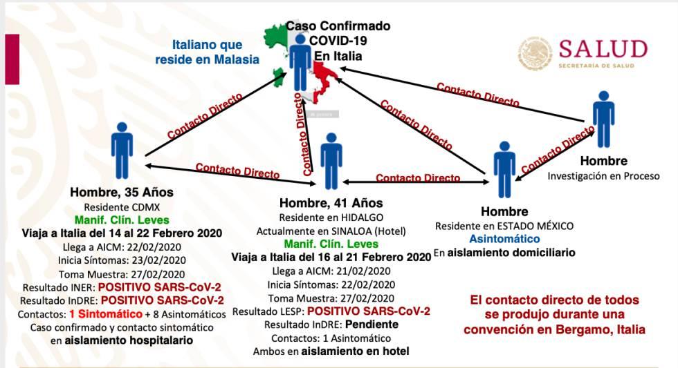 México confirma el primer caso de coronavirus en el país   Sociedad   EL  PAÍS