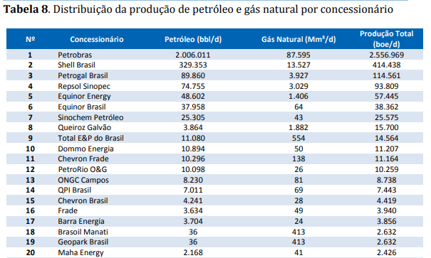 Produção das maiores empresas em operação no Brasil, em dezembro de 2018 (ANP)