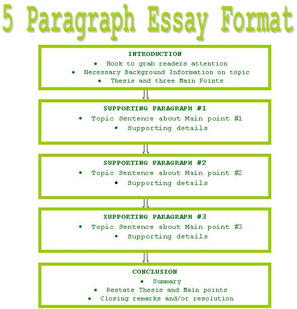 writing paragraph essay co writing 5 paragraph essay