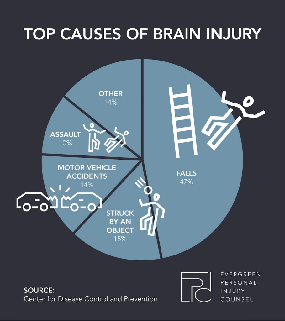 Top Causes For Traumatic Brain Injuries Infographic Evergreen Personal Injury Counsel