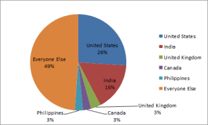 Droidsgiving 2 Entries by Country