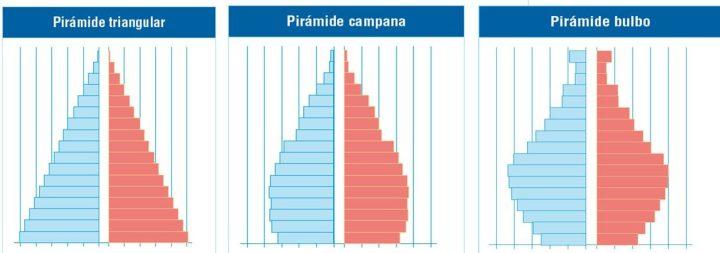 Tipos de pirámides de población – Epicentro Geográfico