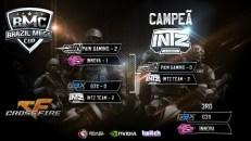 O campeonato de CrossFire ficou por conta da disputa entre quatro times convidados: paiN Gaming, Innova e-Sports, g3nerationx e INTZ.