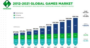 Mobile Gaming rise of