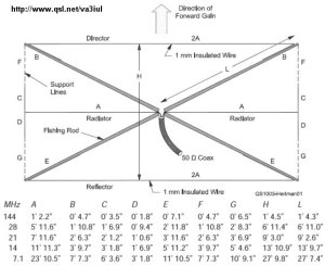 Wire beam antennas  Epicsoid