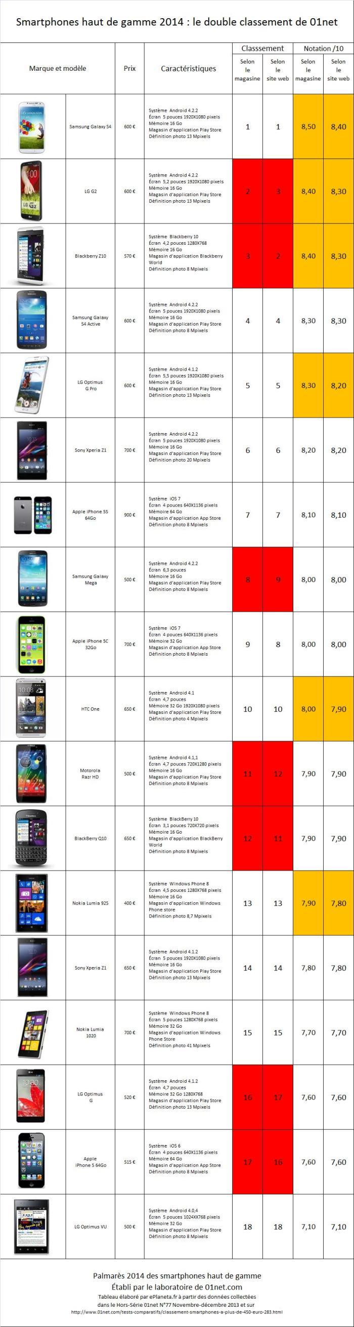 Palmares meilleurs smartphones 2014
