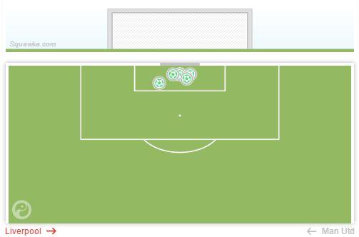David De Gea - Saves against Liverpool