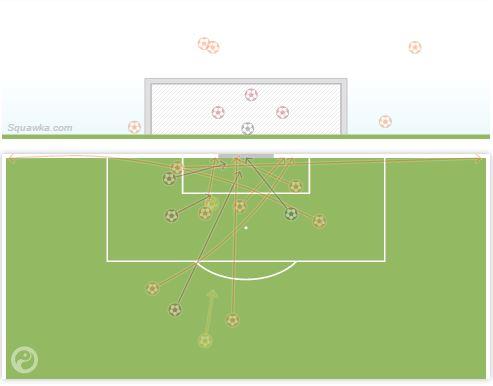 United only had 4 shots on target v Aston Villa