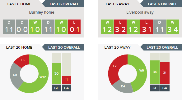 Burnley v Liverpool - Recent Form H v A