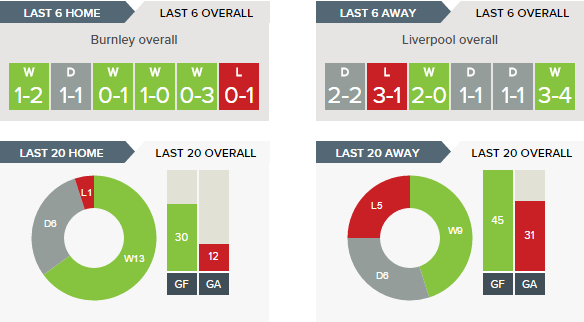 Burnley v Liverpool - Recent Form Overall