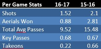 forwards-stats