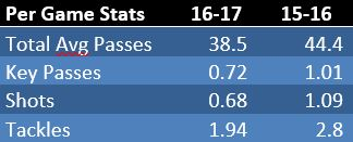 midfielders-stats