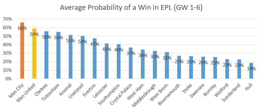 Avg. P(Win) For A PL Game Based on GW 1-6