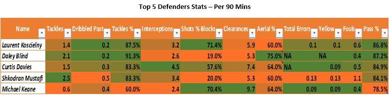 best-defenders