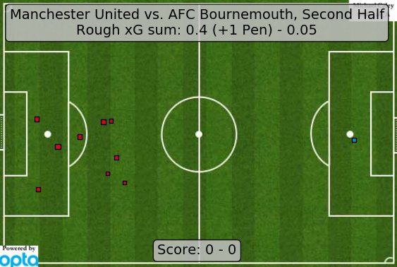 Manchester United v Bournemouth Second half (Courtesy @MC_of_A)