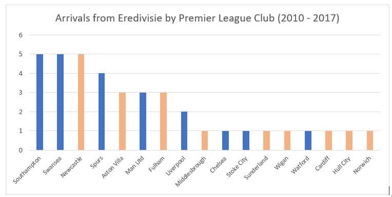 Analysis of Transfers from Europe to the EPL: Eredivisie