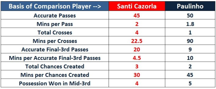 Statistical Comparison of Cazorla and Paulinho