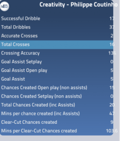 Coutinho's creativity stats 2012/13 - suggests he could be a challenger to Mata