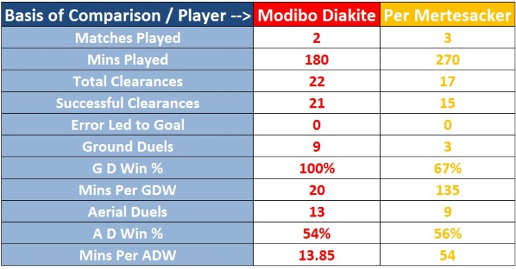 Statistical Comparisons - Modibo Diakité and Per Mertesacker