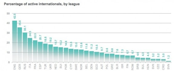 Percentage of internationals