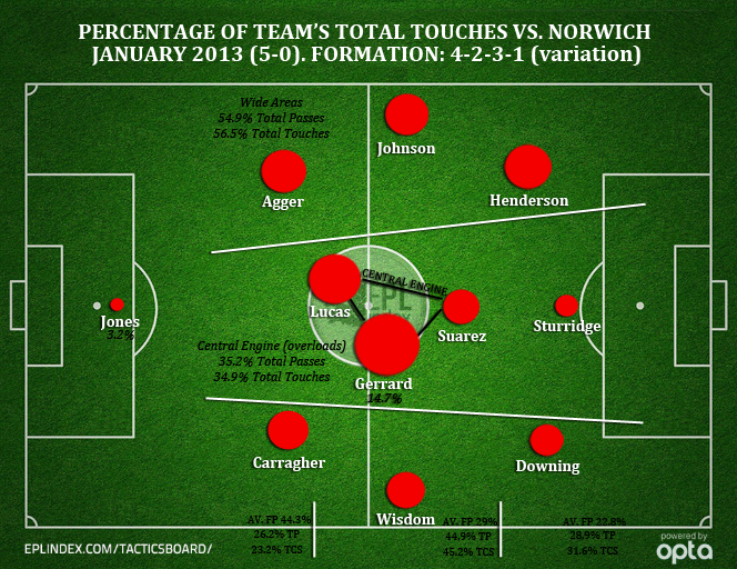 LFC vs. Norwich - Percent of Touches