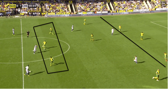 Norwich's defensive blocks