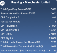 Manchester United Passing Stats