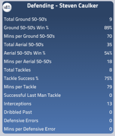 Steven Caulker's defensive stats this season