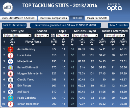 Players To Make The Most  Tackles This Season