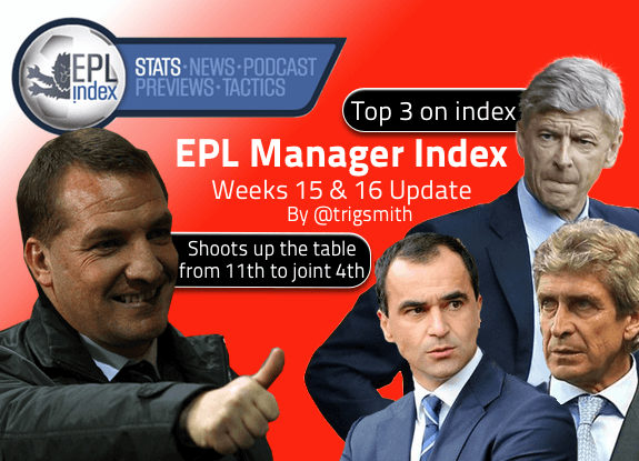 Manager Index 15-16
